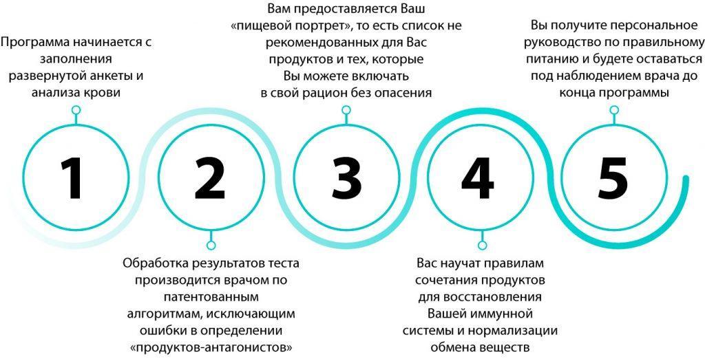 Как работает Иммунохелс? инфографика